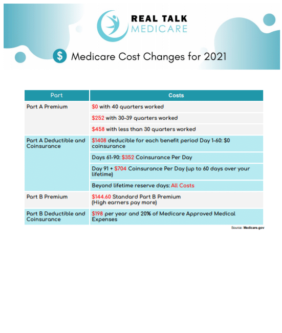 Medicare Cost Changes Summary for 2021 Page 1