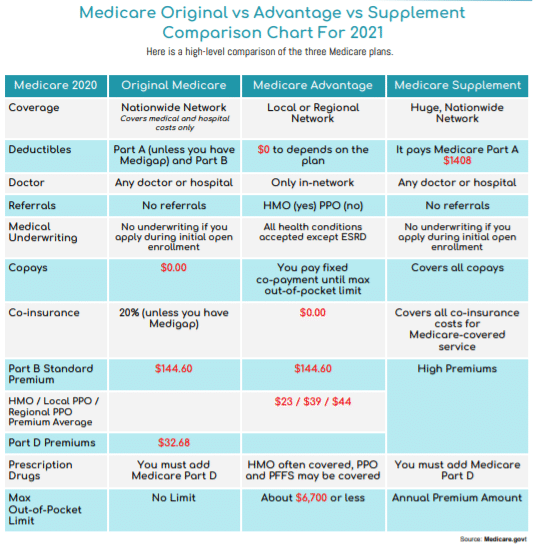 Medicare vs Advantage vs Supplement Comparison Chart for 2021