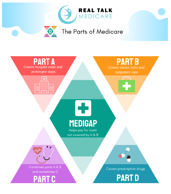 The Parts of Medicare 2020